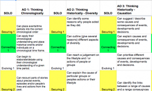 SOLO Taxonomy for a mastery approach