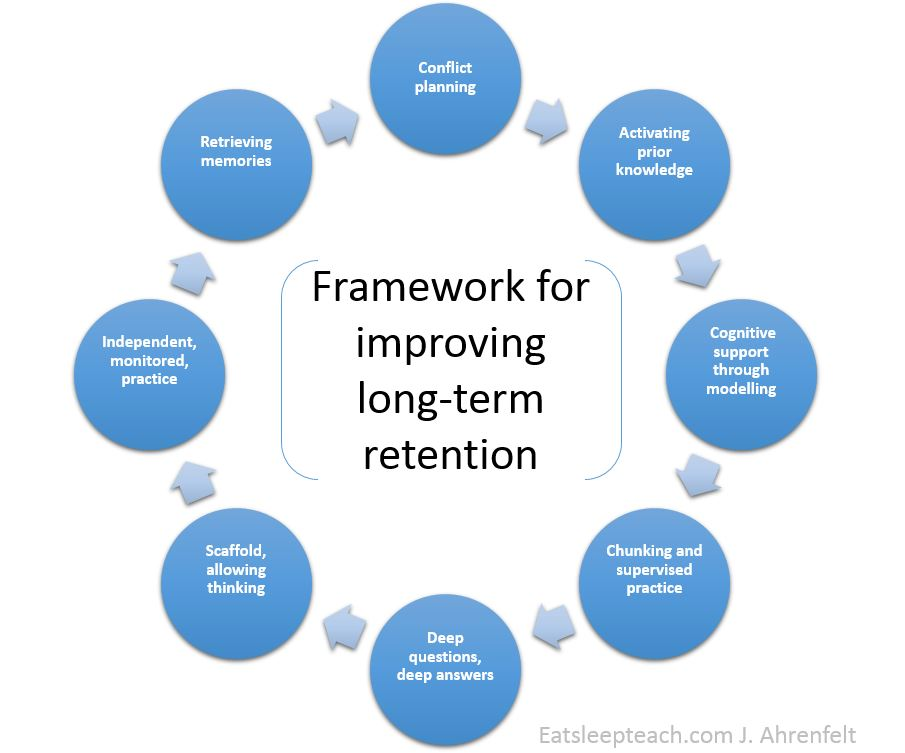 retention framework memory2